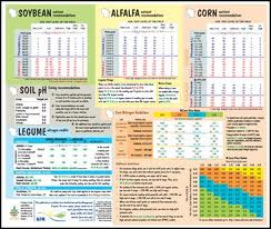 Nutrient Management Fast Facts